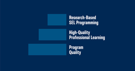 Steps to Intentional SEL in OST
